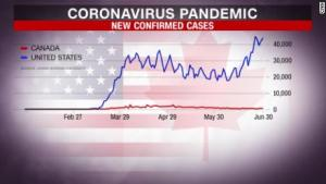 Covid-19 Pandemic USA Update