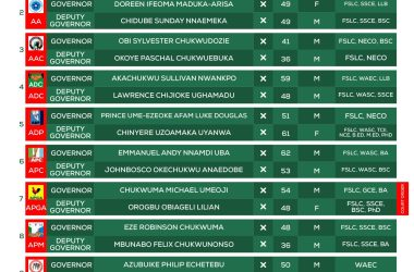 INEC Candidate List