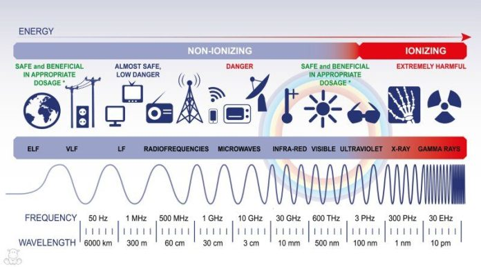 Electromagnetic Spectrum Graph