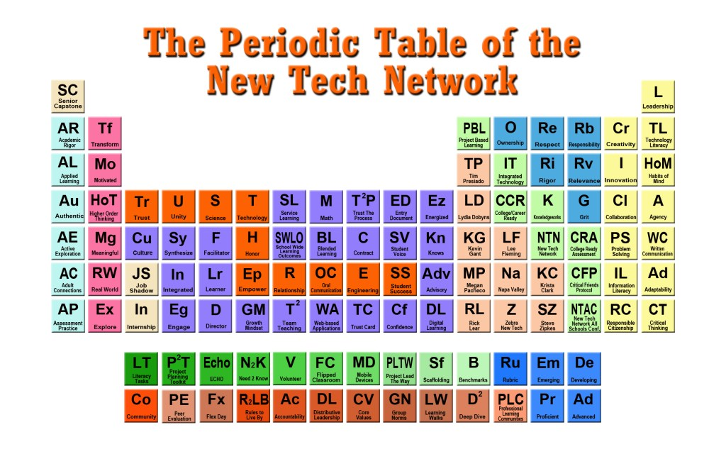 Periodic Table periodic table jpg : The Periodic Table of New Tech Network - New Tech Network New Tech ...
