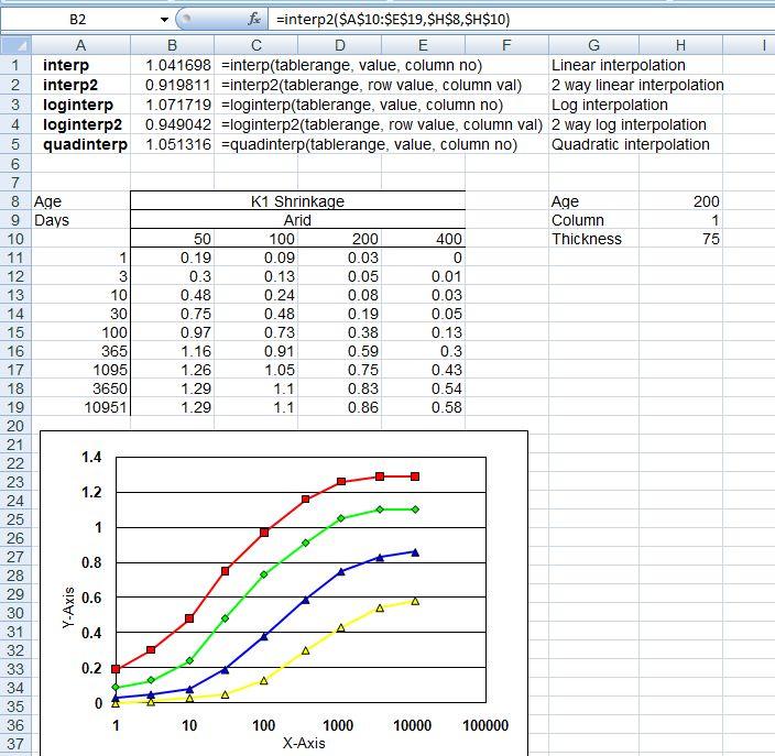 Interpolation functions