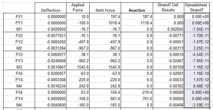 Portal Frame results