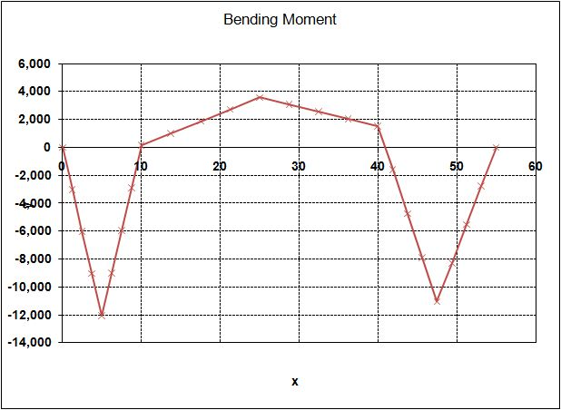 Example 3; Bending Moments