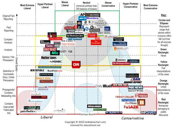 Media Bias Chart: Evaluating news sources that fuel our ...