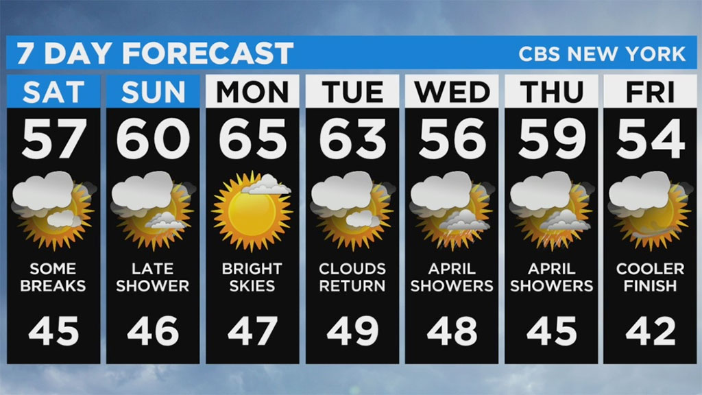 New York Weather: 4/4 Saturday Forecast