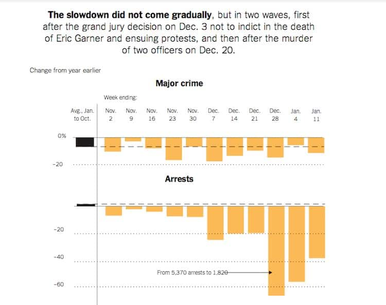 This chart shows how the NYC police slowdown impacted arrests for major crimes throughout NYC