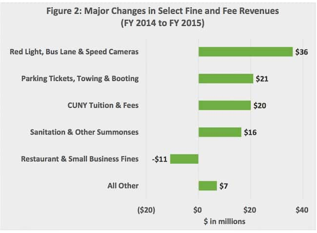 Parking ticket finesDiagram from Mayors Budget Brief