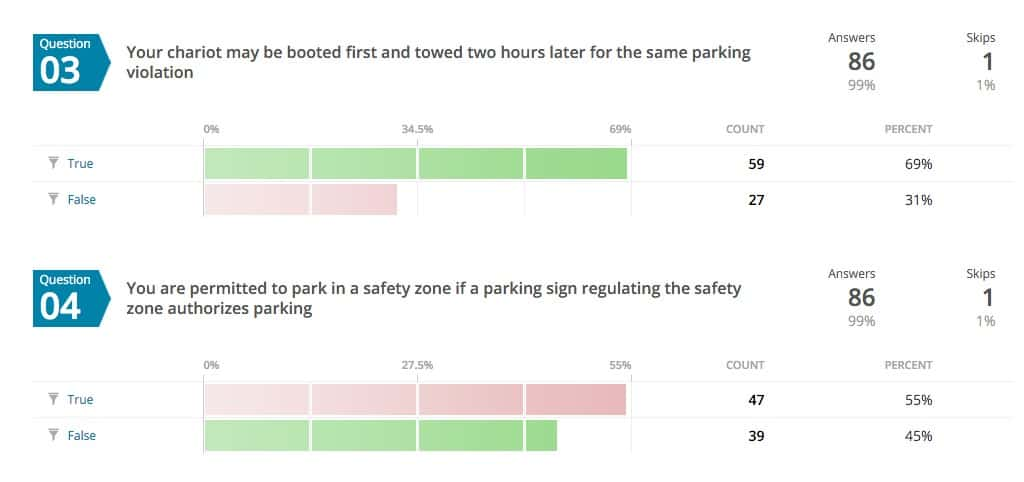Parking ticket quiz results for Q3 and Q4