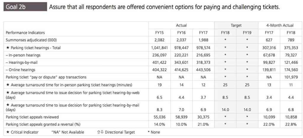 Parking ticket stats from MMR FY 2018