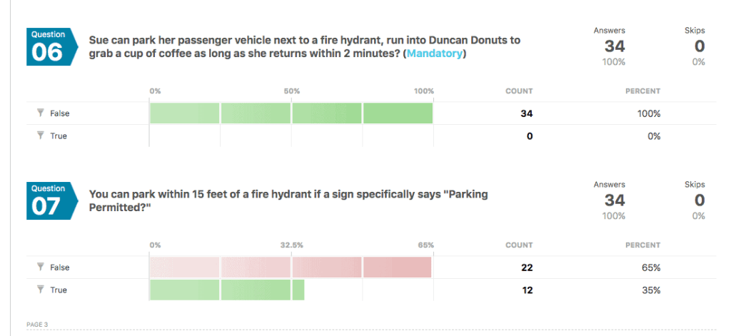 Fire Hydrant Parking Quiz Results 6, 7