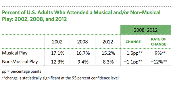 NEA Survey graph 1