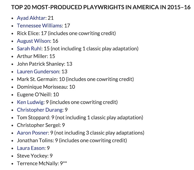Top20playwrights