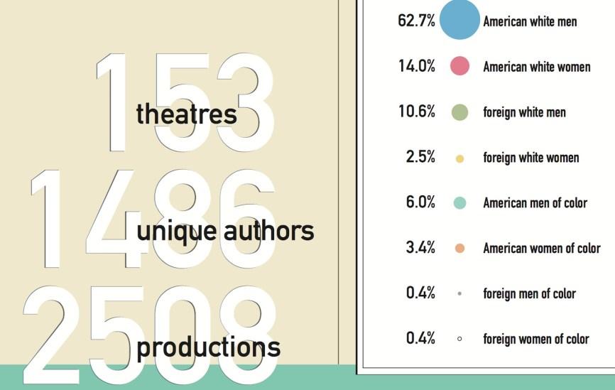 playwrightsinregionaltheaters