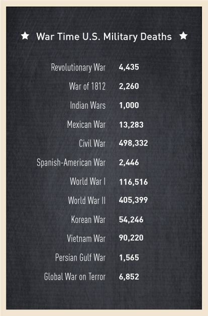 Memorial Day 2019: Remembering The American War Dead – New