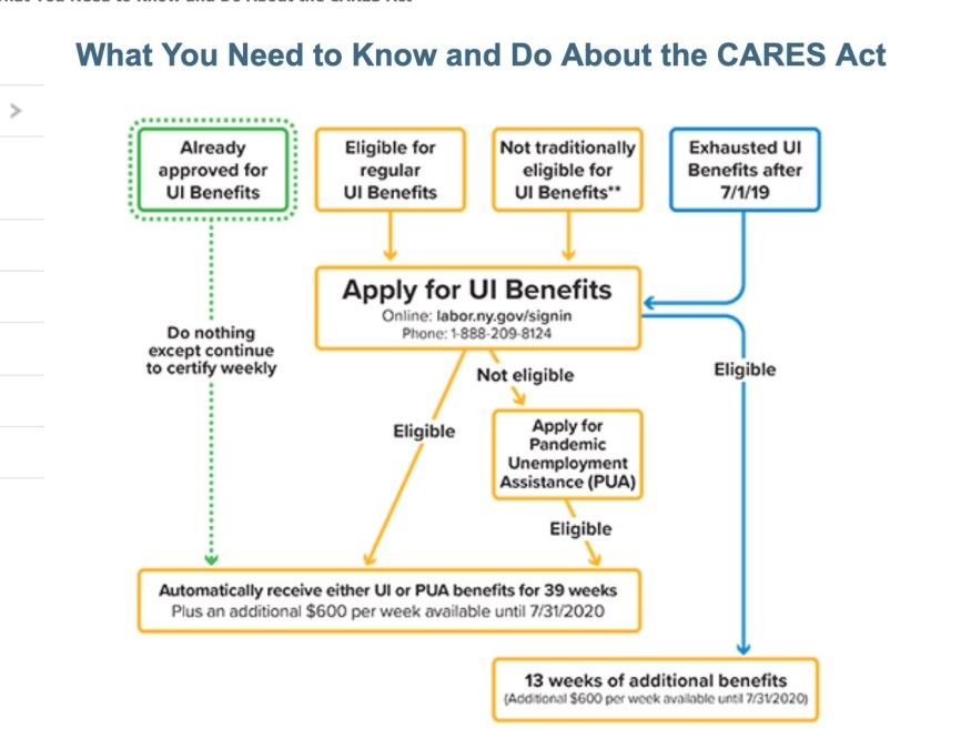 UI (Unemployment Insurance) has expanded under the CARES (Coronavirus Aid, Relief, and Economic Security) Act to include workers who were previously ineligible (like many in the theater community)
