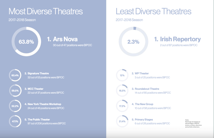 most and least diverse theaters