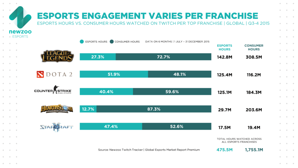 Esports Share Of Twitch Viewership Hours Amp Top Genres