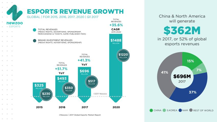 Newzoo_Global_Esports_Revenue_Growth