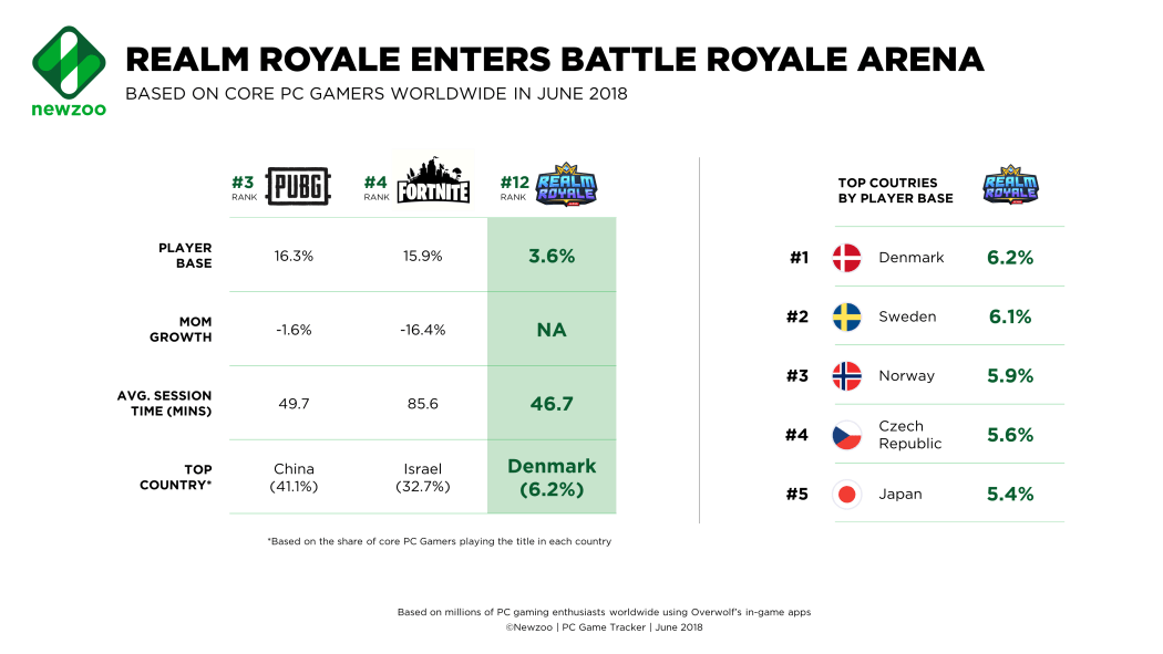 Newzoo top 20 PC Games for June 2018: Realm Royale enters the battle royale arena and is popular in the Nordics