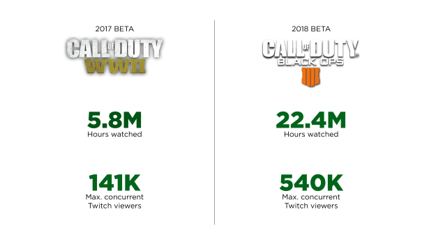 Newzoo: Call of Duty Black Ops 4 Black Out Battle Royale Mode Beta