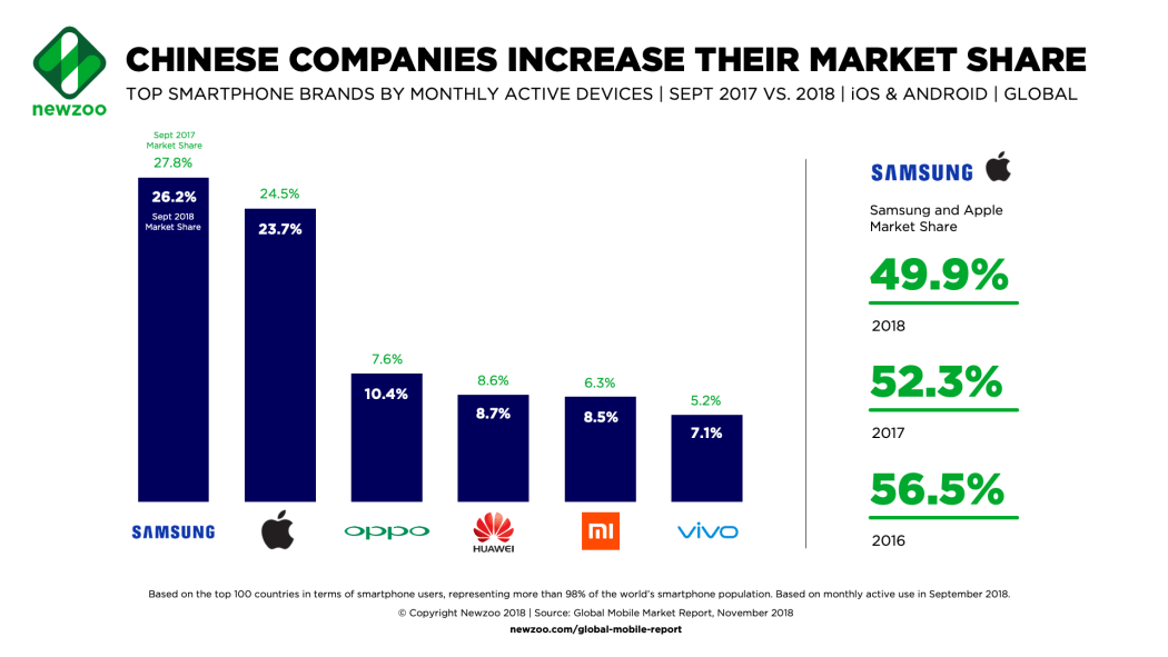 Samsung and Apple No Longer Make Up 50% of the Active Smartphone Market as Chinese Brands Grow