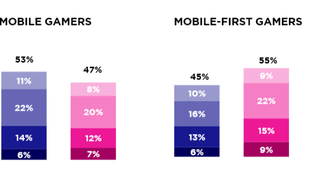 Newzoo and Gamma Data Report: Female Mobile Gamers in Japan Play More Per Week than Men