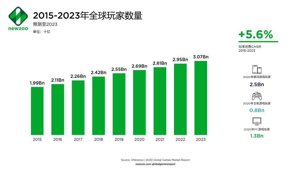 global-gamers-forecast-2020-2023