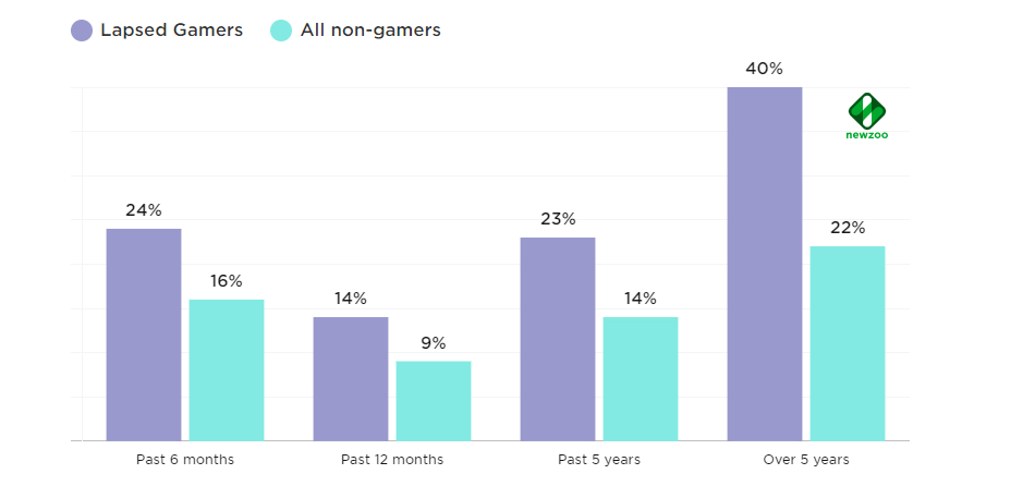 An Opportunity for Game Publishers and Developers Over a Quarter of Western Lapsed Gamers Are Looking to Play Again