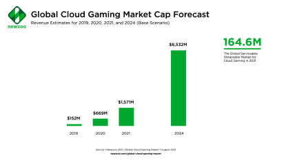Global Cloud Gaming Market Forecast