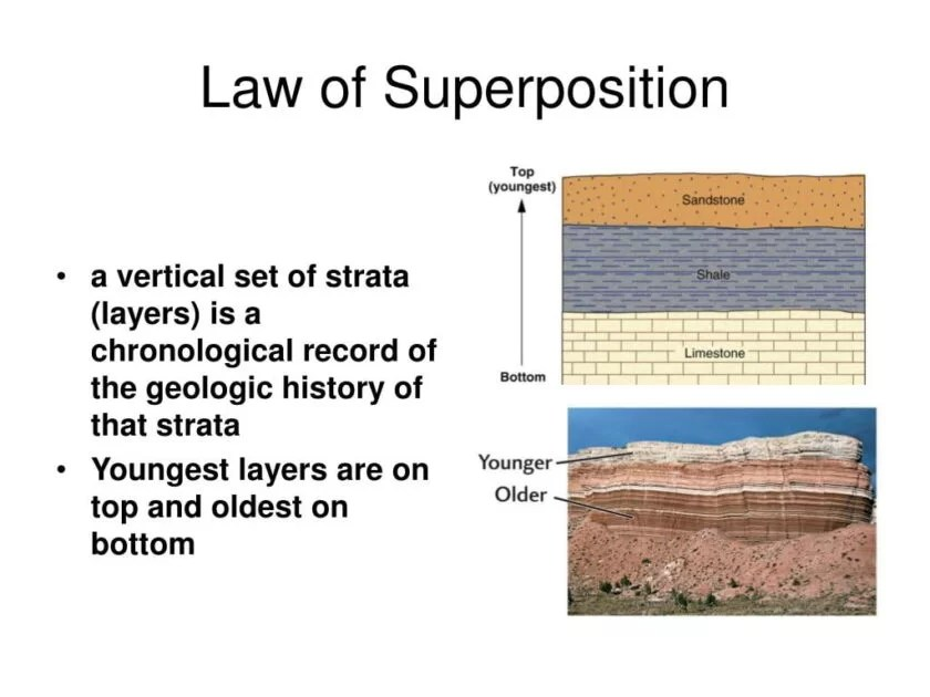 Law Of Superposition Law Of Relative Dating