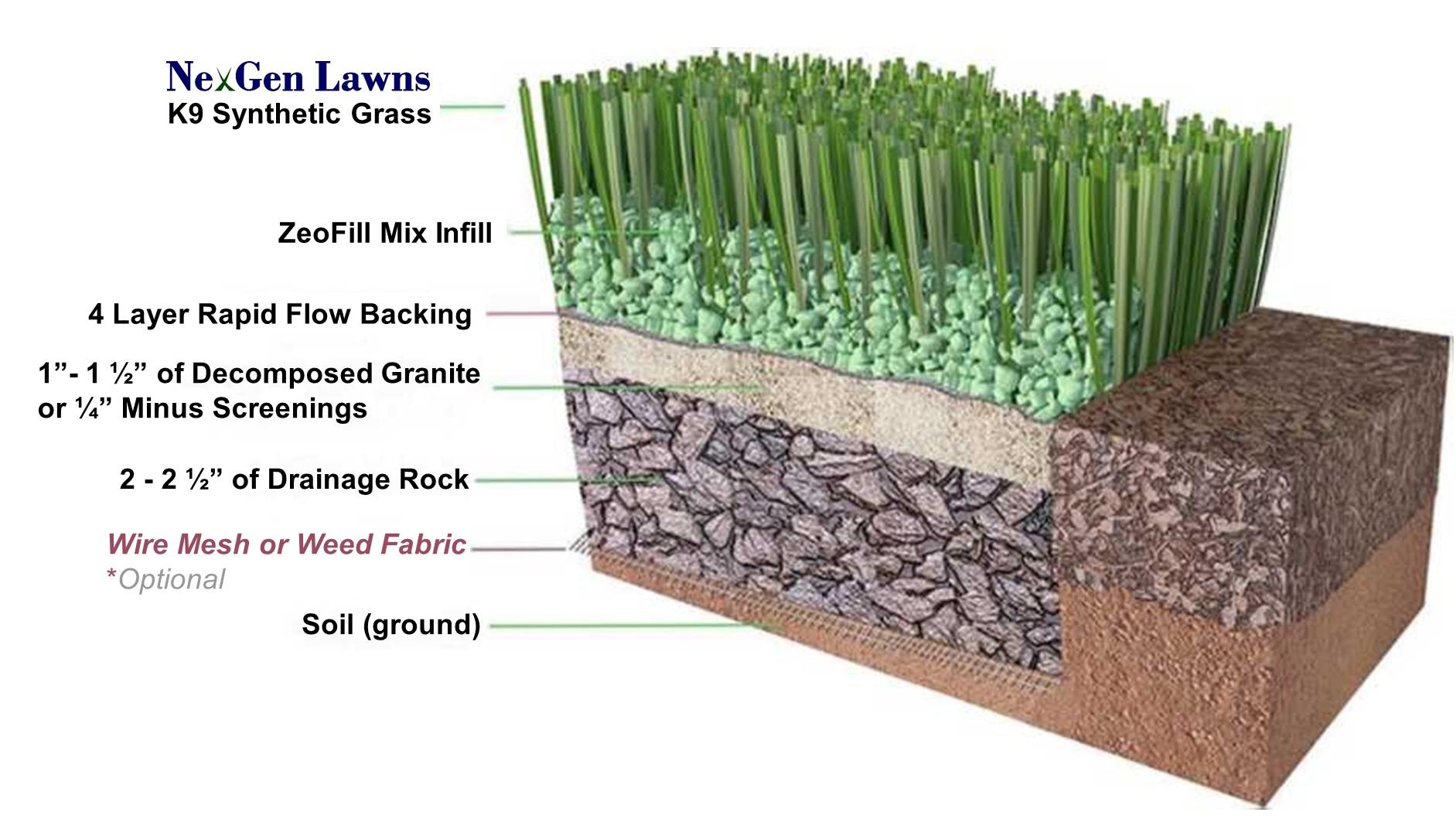 NexGen Lawns Artificial Grass For Dogs