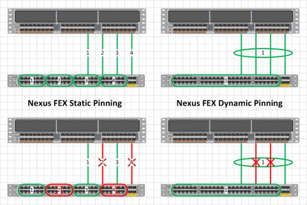 Static vs Dynamic FEX Pinning