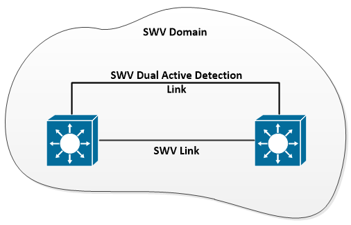 Catalyst 9500 and StackWise Virtual « Network Experts Blog