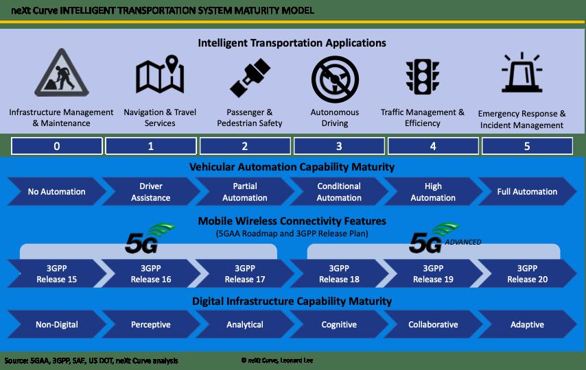 Intelligent Transportation System Capability Maturity Model