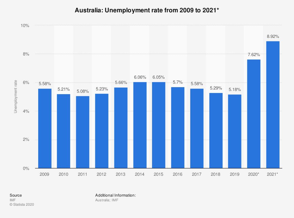Unemployment rate in Australia 2009-2021
