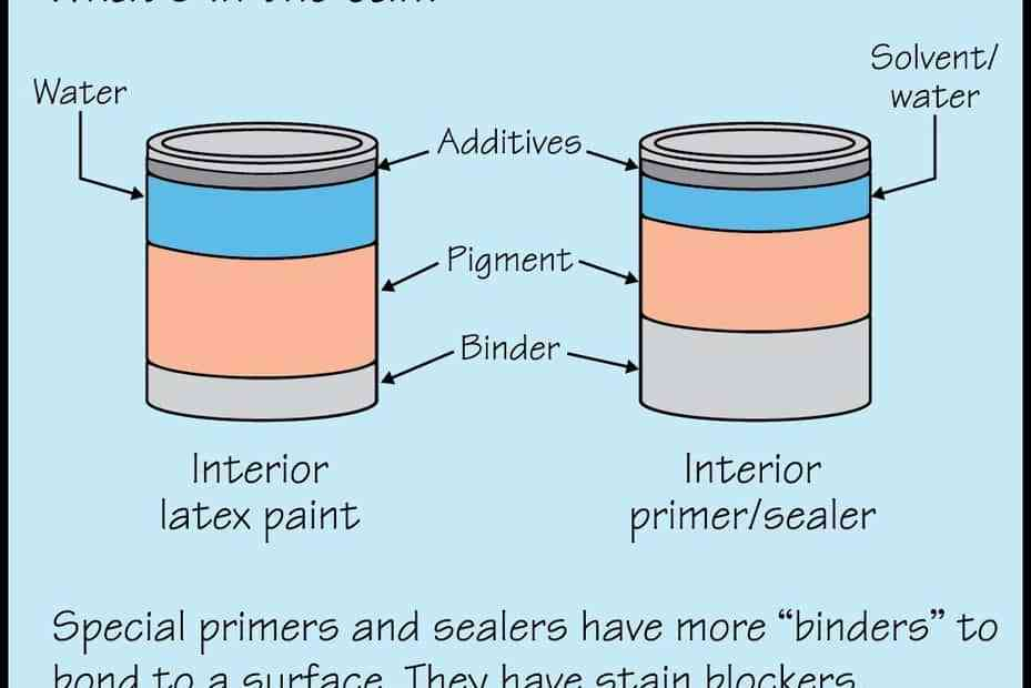 Paint vs Primers Picture