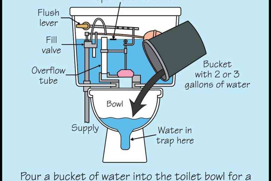 Bucket Flush picture