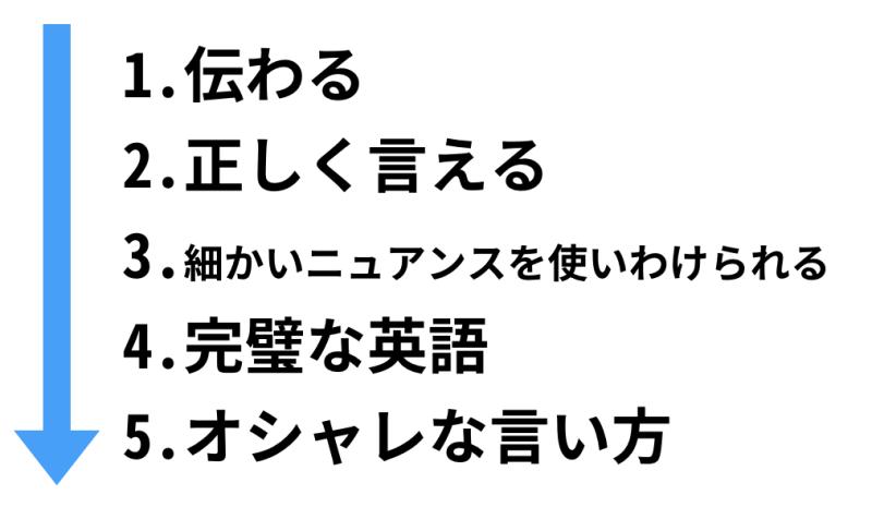 伝わる → 正しく言える → 細かいニュアンスを使いわけられる → 完璧な英語 → オシャレな言い方