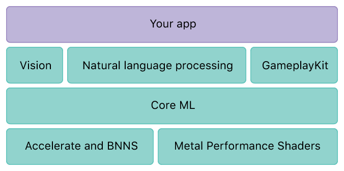 Core ML Layer on iOS
