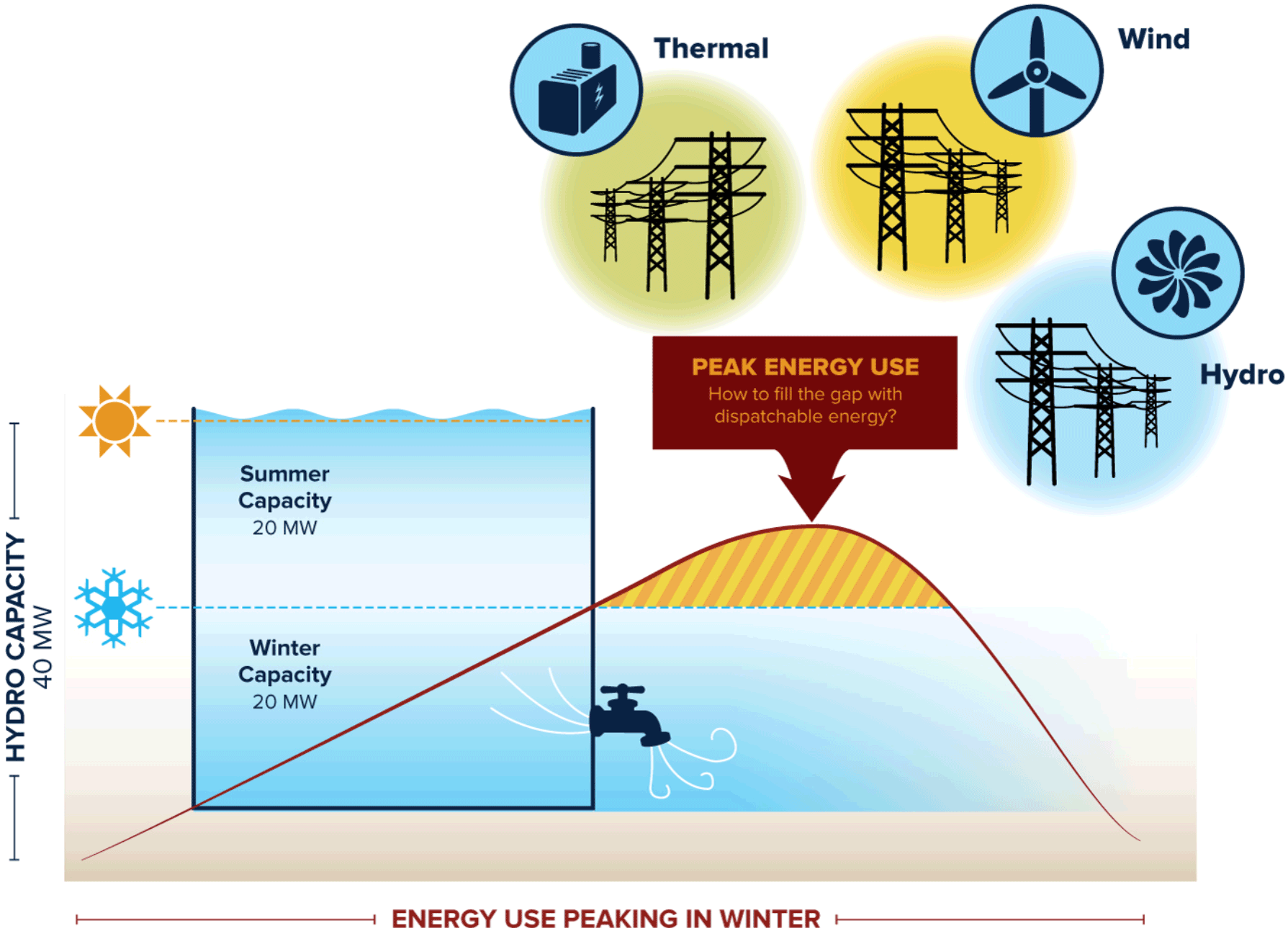 Matching Energy Need To Energy Availability