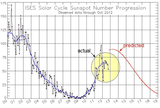 Have We Reached Solar Maximum?