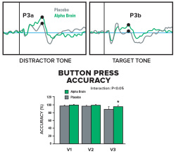 tone-button-press-graph-alpha-brain