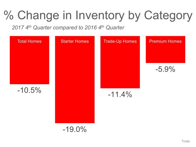 U.S. Housing Inventory Crunch Continues… List Your House Today!   Simplifying The Market
