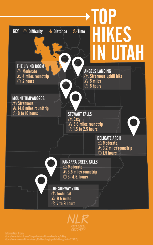 Top Hikes In Utah - Hikes in Utah - Next Level Recovery