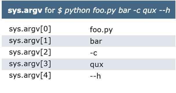 Best A-Z Python Cheat Sheet 2018 (Advance)