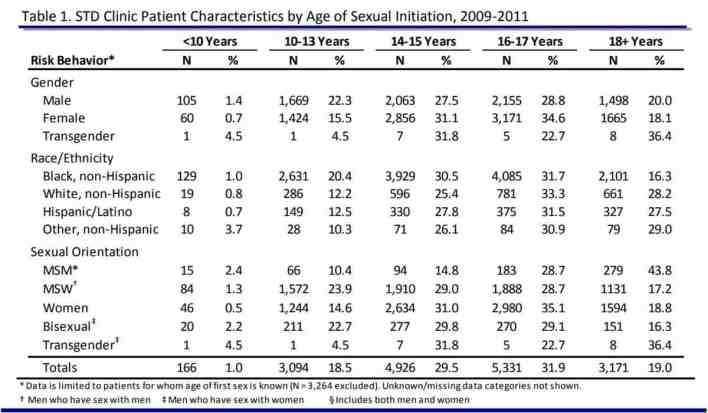 STD Clinic Patient Characteristics by Age of Sexual Initiation 2009-2011