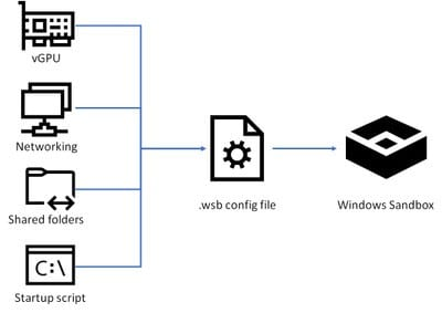 SandboxConfigFile - Customizing Windows Sandbox with the Config File