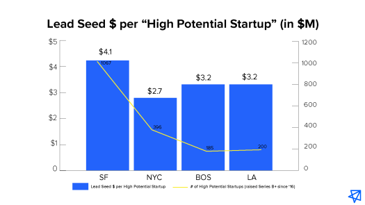 """Lead Seed $ per """"High Potential Startup"""" (in $M)"""