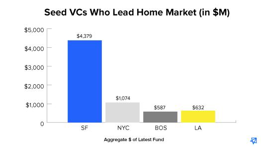 Seed VCs Who Lead Home Market