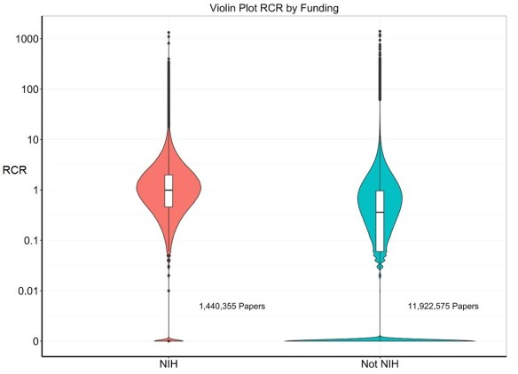 Measuring impact of nih supported publications with a new for Extra mural meaning